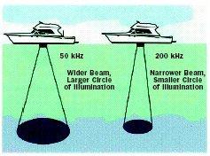 fishfinder transducer